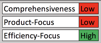 Agile Part 2  Agile Methodology Lean_Callibrity