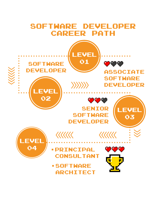 Software developer career path, level 1 Associate Software Developer, level 2 Software Developer, level 3 Senior Software Developer, level 4 Principal Consultant or Software Architect