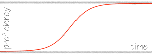 Skill Learning Curve