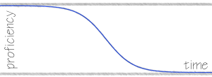 Skill Forgetting Curve