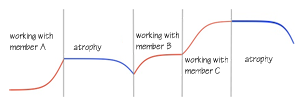 Skill Piecewise Curve