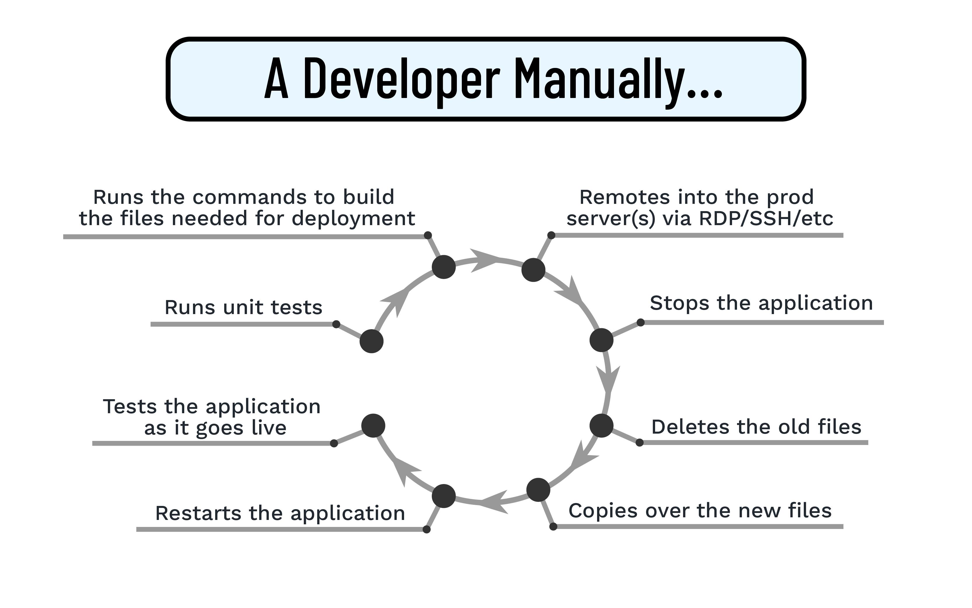 A Developer Manually