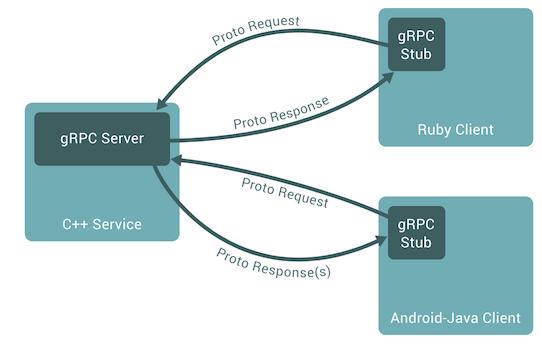 gRPC Model
